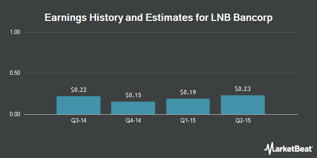 Earnings by Quarter for LNB Bancorp (NASDAQ:LNBB)