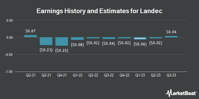 Earnings by Quarter for Landec Corporation (NASDAQ:LNDC)