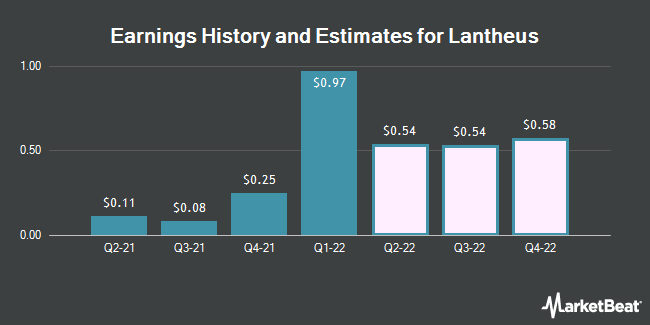 Earnings History and Estimates for Lantheus (NASDAQ:LNTH)