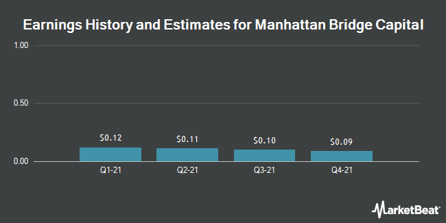 Earnings by Quarter for Manhattan Bridge Capital (NASDAQ:LOAN)