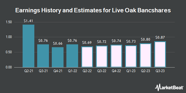 Earnings History and Estimates for Live Oak Bancshares (NASDAQ:LOB)