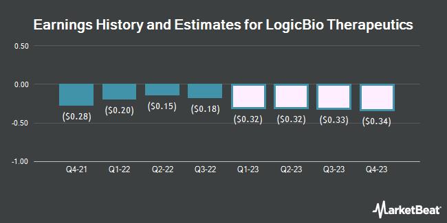 Earnings History and Estimates for LogicBio Therapeutics (NASDAQ:LOGC)