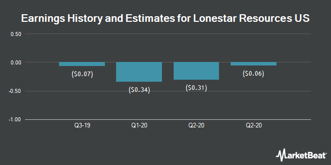 Earnings History and Estimates for Lonestar Resources US (NASDAQ:LONE)