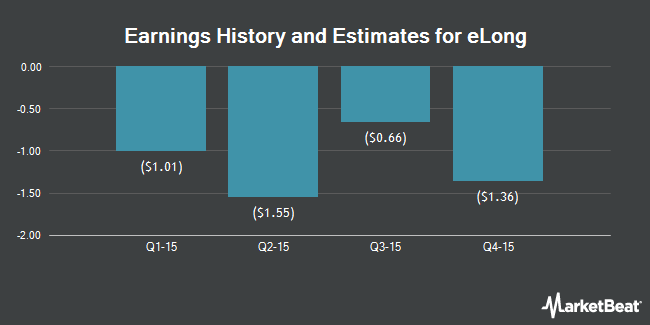 Earnings by Quarter for eLong (NASDAQ:LONG)