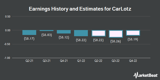 Earnings History and Estimates for CarLotz (NASDAQ:LOTZ)