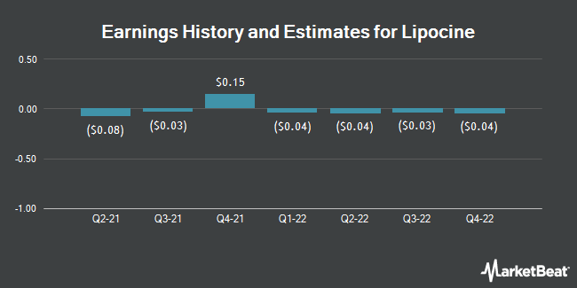 Earnings History and Estimates for Lipocine (NASDAQ:LPCN)