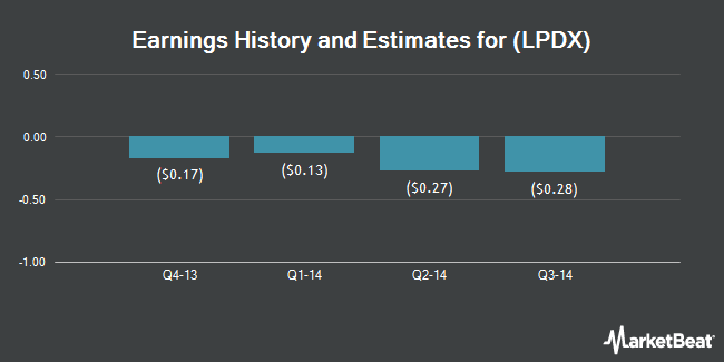 Earnings by Quarter for LipoScience (NASDAQ:LPDX)