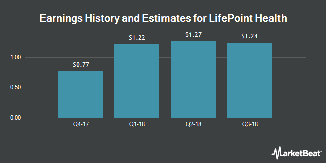 Earnings by Quarter for LifePoint Health (NASDAQ:LPNT)