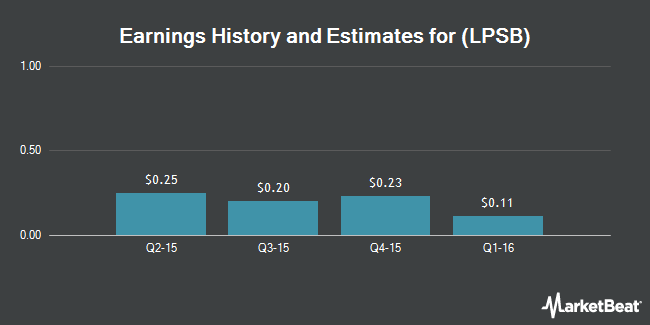 Earnings by Quarter for LaPorte Bancorp (NASDAQ:LPSB)