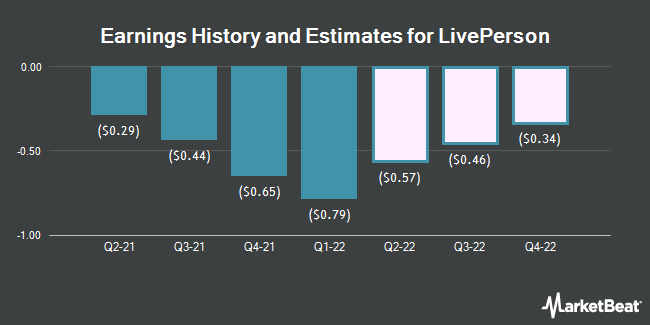 Earnings History and Estimates for LivePerson (NASDAQ:LPSN)