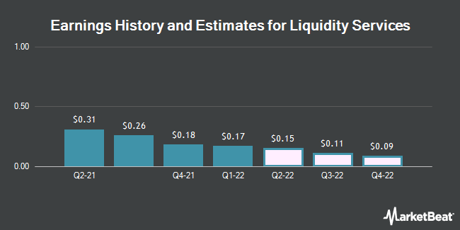 Earnings History and Estimates for Liquidity Services (NASDAQ:LQDT)
