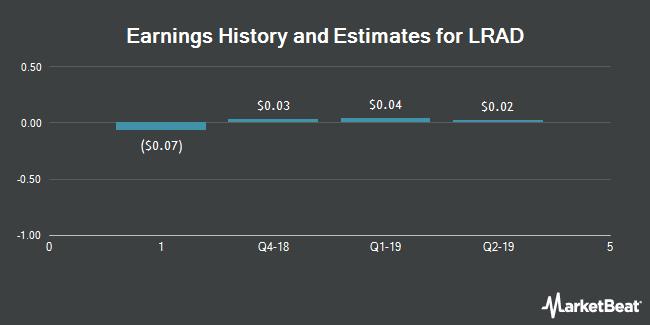 Earnings by Quarter for LRAD Corporation (NASDAQ:LRAD)