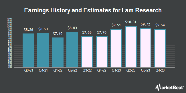 Earnings History and Estimates for Lam Research (NASDAQ:LRCX)