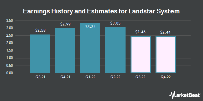 Earnings History and Estimates for Landstar System (NASDAQ:LSTR)