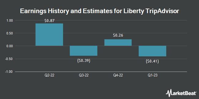 Earnings by Quarter for Liberty TripAdvisor Holdings (NASDAQ:LTRPA)
