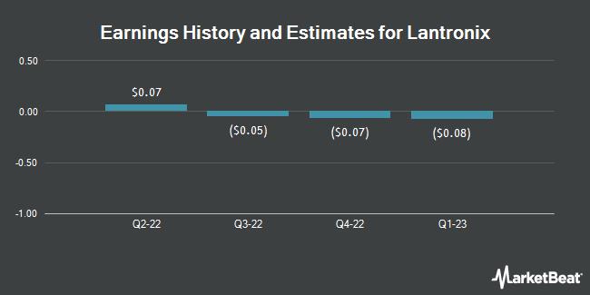 Earnings by Quarter for Lantronix (NASDAQ:LTRX)