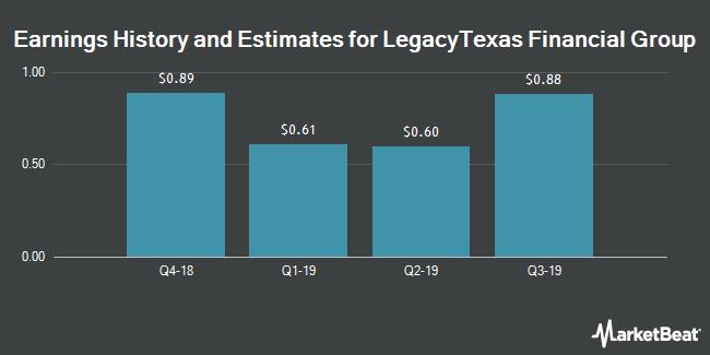 Earnings History and Estimates for LegacyTexas Financial Group (NASDAQ:LTXB)
