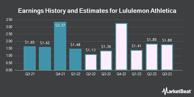 Earnings History and Estimates for Lululemon Athletica (NASDAQ:LULU)