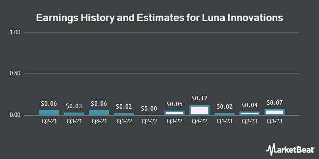 Earnings History and Estimates for Luna Innovations (NASDAQ:LUNA)