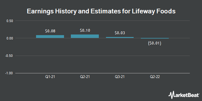 Earnings by Quarter for Lifeway Foods (NASDAQ:LWAY)