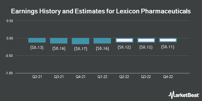 Earnings History and Estimates for Lexicon Pharmaceuticals (NASDAQ:LXRX)