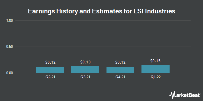 Earnings by Quarter for LSI Industries (NASDAQ:LYTS)
