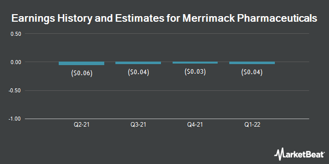 Earnings by Quarter for Merrimack Pharmaceuticals (NASDAQ:MACK)