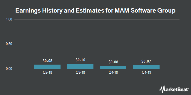 Earnings by Quarter for MAM Software Group (NASDAQ:MAMS)