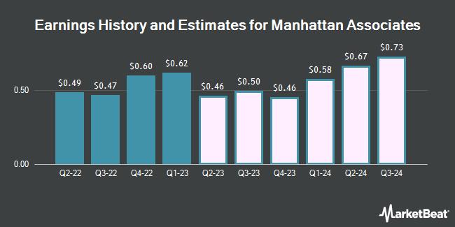 Earnings History and Estimates for Manhattan Associates (NASDAQ:MANH)