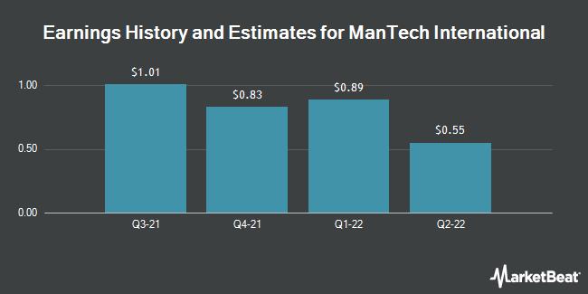Earnings History and Estimates for Mantech International (NASDAQ:MANT)