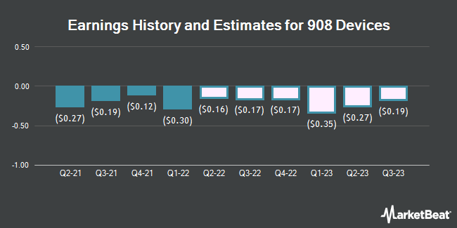 Earnings History and Estimates for 908 Devices (NASDAQ:MASS)