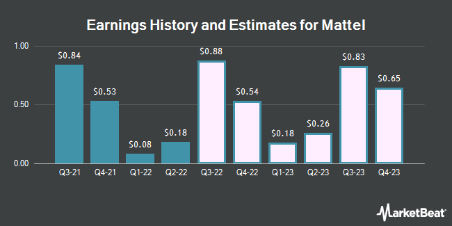 Earnings History and Estimates for Mattel (NASDAQ:MAT)
