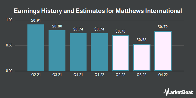 Earnings by Quarter for Matthews International Corporation (NASDAQ:MATW)