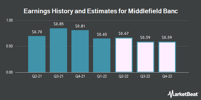 Earnings by Quarter for Middlefield Banc Corp. (NASDAQ:MBCN)