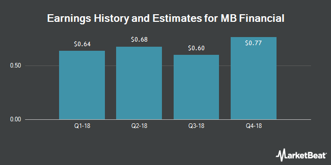 Earnings by Quarter for MB Financial (NASDAQ:MBFI)
