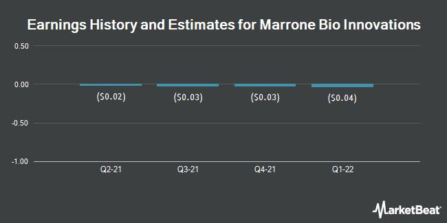 Earnings by Quarter for Marrone Bio Innovations (NASDAQ:MBII)