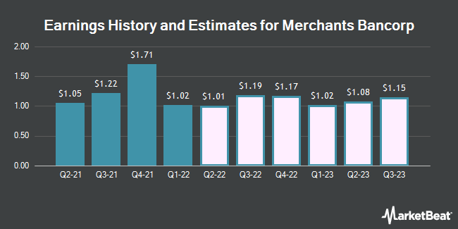 Earnings History and Estimates for Merchants Bancorp (NASDAQ:MBIN)
