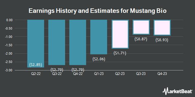 Earnings History and Estimates for Mustang Bio (NASDAQ:MBIO)