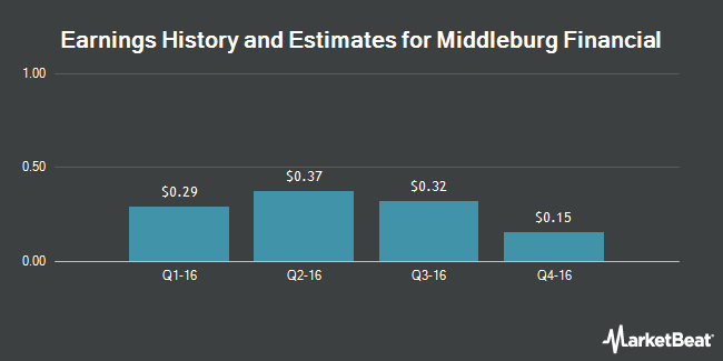 Earnings by Quarter for Middleburg Financial Corporation (NASDAQ:MBRG)