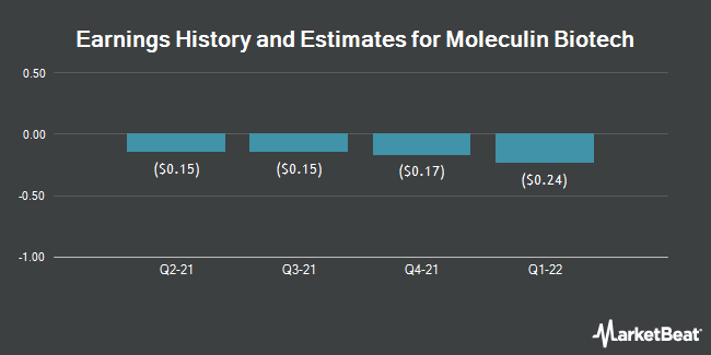 Earnings History and Estimates for Moleculin Biotech (NASDAQ:MBRX)