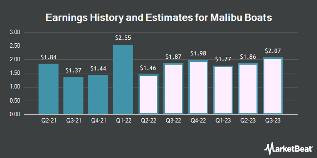 Earnings History and Estimates for Malibu Boats (NASDAQ:MBUU)