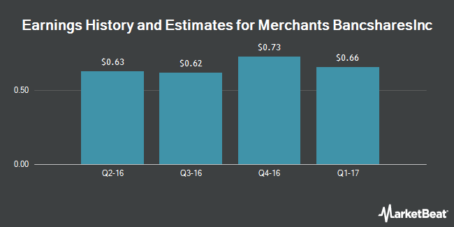 Earnings by Quarter for Merchants Bancshares (NASDAQ:MBVT)
