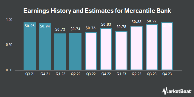 Earnings History and Estimates for Mercantile Bank (NASDAQ:MBWM)