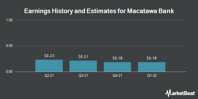 Earnings by Quarter for Macatawa Bank Corporation (NASDAQ:MCBC)