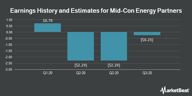 Earnings by Quarter for Mid-Con Energy Partners, LP (NASDAQ:MCEP)