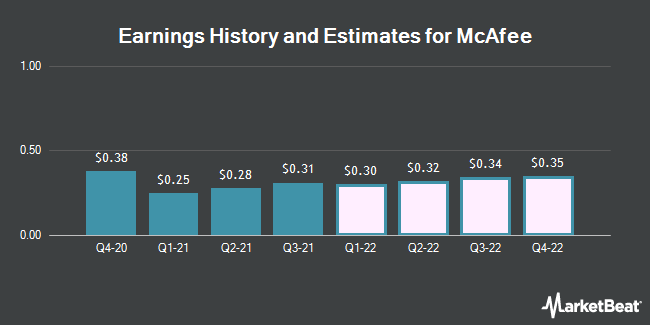 Earnings History and Estimates for McAfee (NASDAQ:MCFE)