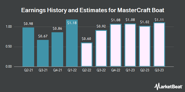Earnings History and Estimates for Mastercraft Boat (NASDAQ:MCFT)