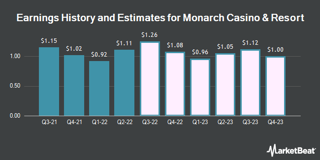 Earnings History and Estimates for Monarch Casino & Resort (NASDAQ:MCRI)