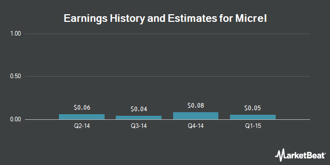Earnings by Quarter for Micrel, Incorporated (NASDAQ:MCRL)