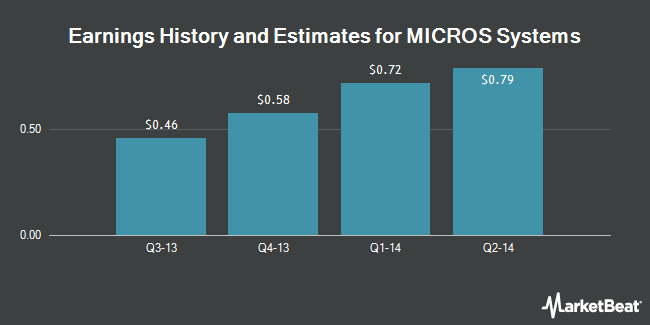 Earnings by Quarter for MICROS Systems (NASDAQ:MCRS)